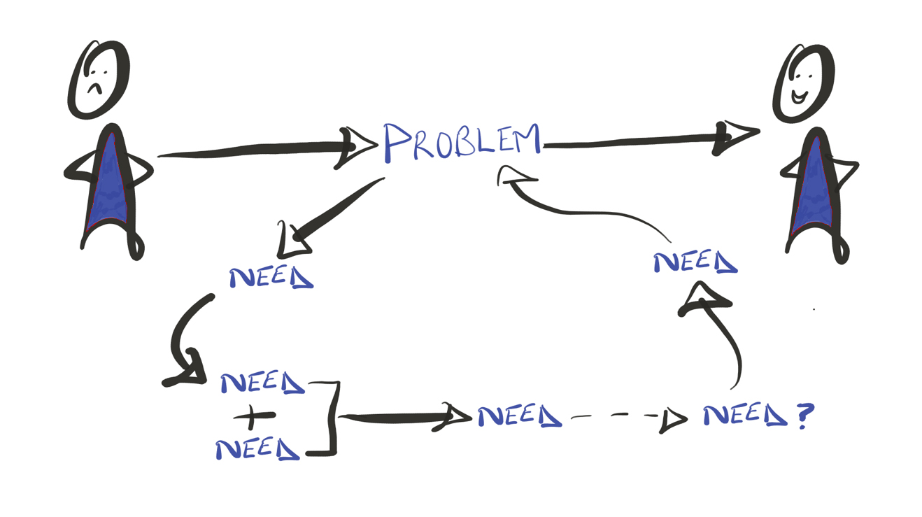 One problem multiple needs image